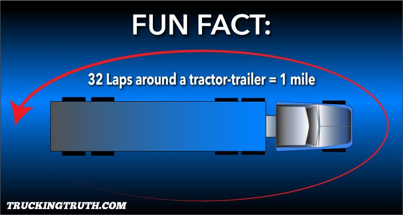 walking around a tractor-trailer 32 times equal 1 mile