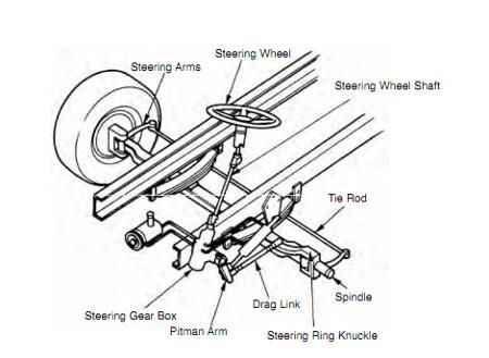 Broken Tie Rod End Symptoms http://www.truckingtruth.com/cdl-training-program/page7