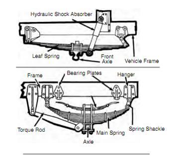 Transport Pre Trip Inspection Diagram