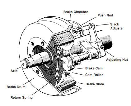 S Cam Brake System Diagram on truck trailer wiring diagram